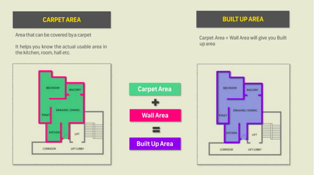 What is Carpet Area,Super Built-up Area and Super Built-up Area